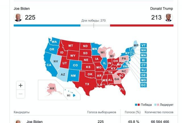 Выборы президента США 2020